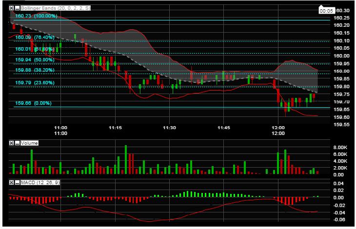 Visual prochart stock charts and technical analysis