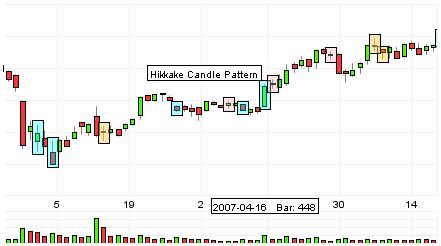 Forex hikkake pattern